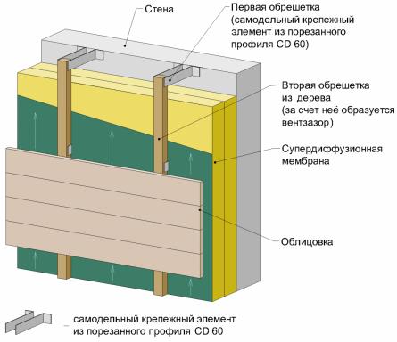 вентзазор за счет деревянного бруска