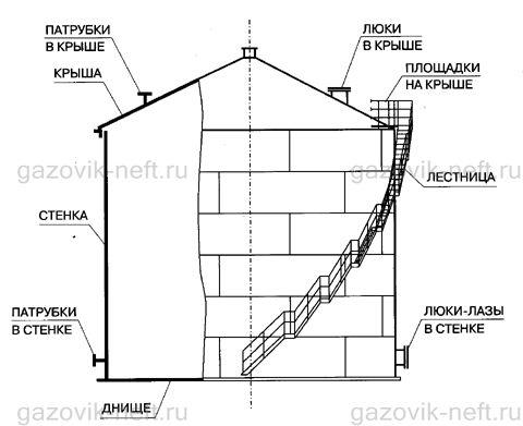 Резервуар вертикальный РВС-1000 со стационарной крышей