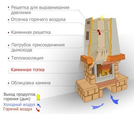 Устройство камина