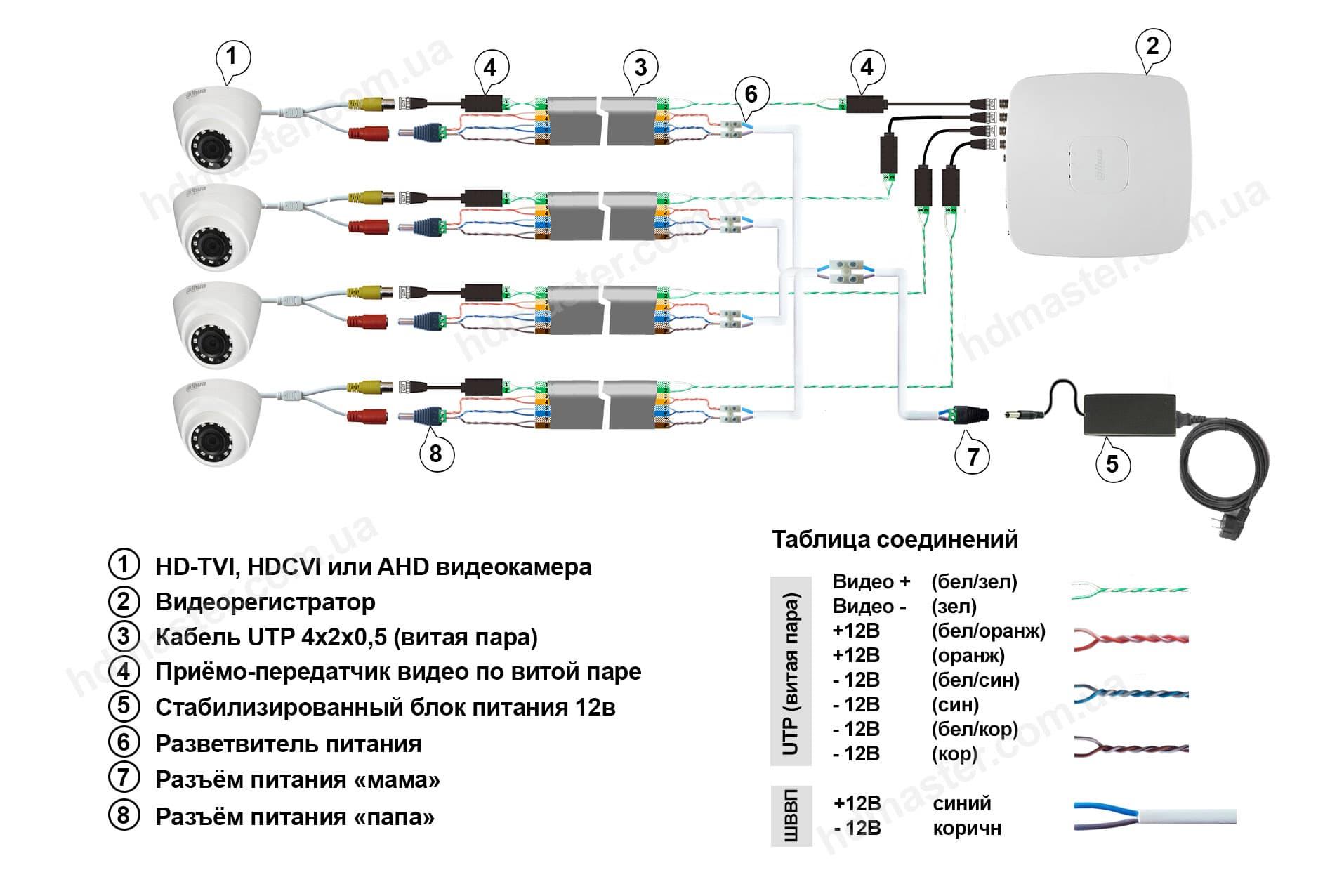 Схема подключения камер наблюдения к видеорегистратору