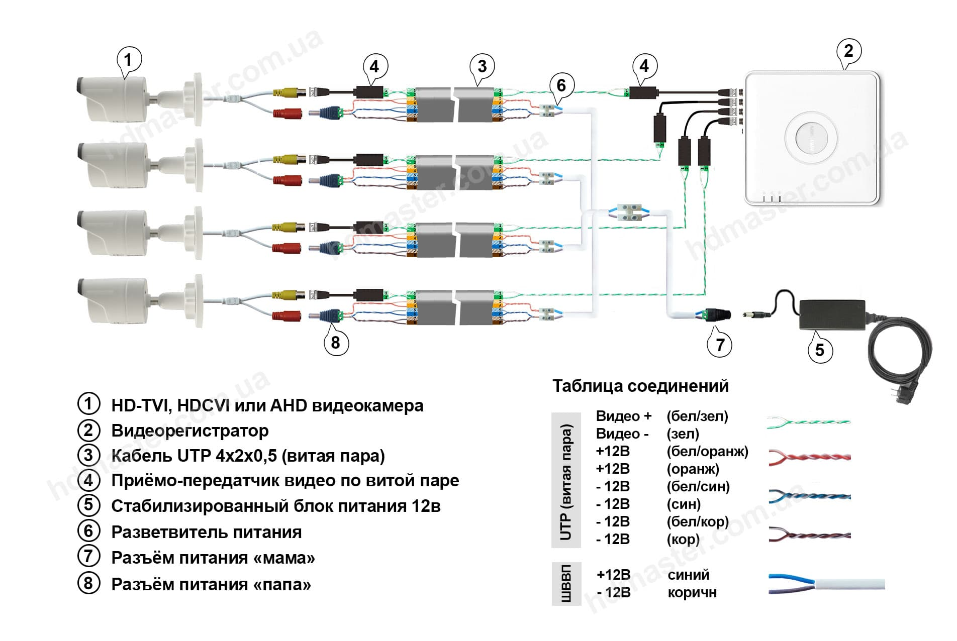 Схема подключений камер видеонаблюдения