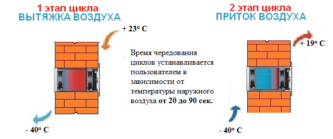 Принцип работы ThermoBarrien Р-230