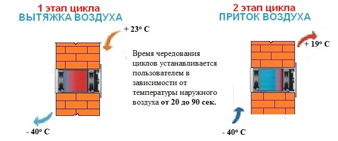 Принцип работы ThermoBarrien Р-230