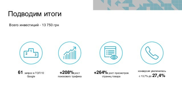 Подводим итоги +264% рост просмотров страниц товара 61 запрос в ТОП 10 Google +208% рост поискового трафика конверсия увел...