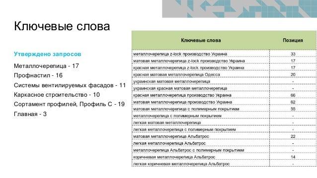 Ключевые слова Утверждено запросов Металлочерепица - 17 Профнастил - 16 Системы вентилируемых фасадов - 11 Каркасное строи...