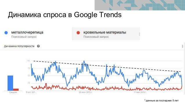 Динамика спроса в Google Trends * данные за последние 5 лет