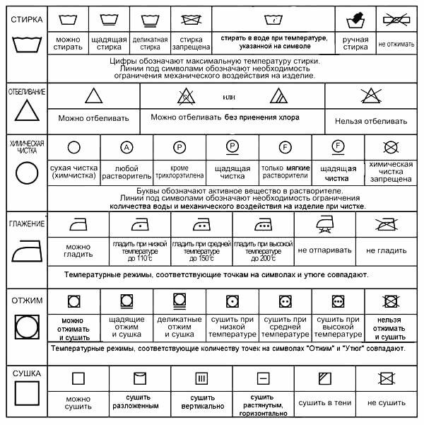 Расшифровка значков стирки и глажки на ярлыке