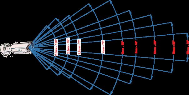 широкоугольные, узкоугольные объективы ip камер
