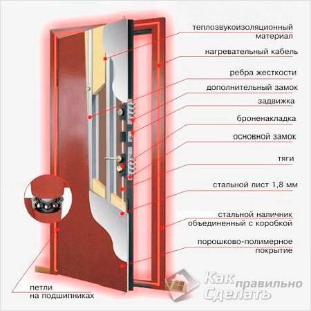 Конструкция современных дверей