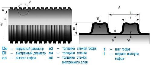 Гофра трубы имеет форму арки