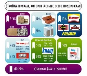 Инфографика подешивевших стройматериалов