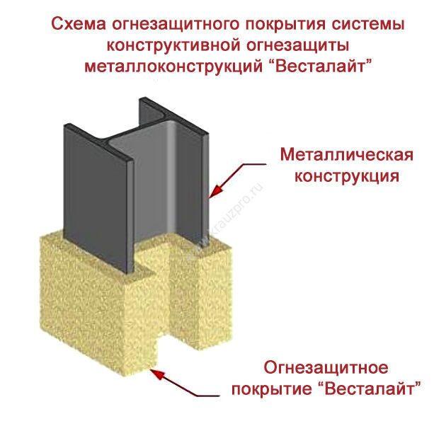 Огнезащита металлоконструкций Весталайт схема