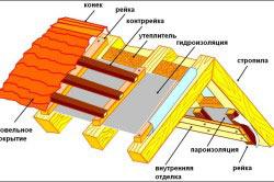Схема гидроизоляции кровли