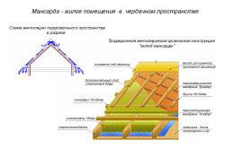 Пароизоляция жилой мансардной крыши