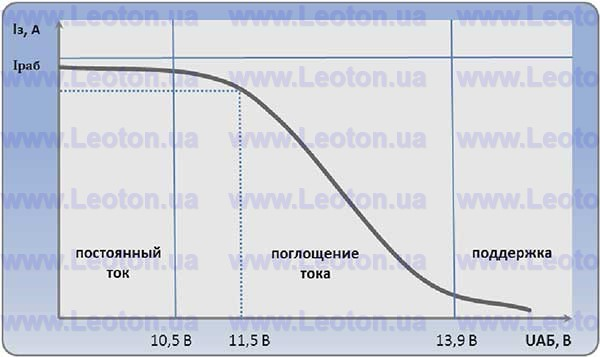 График работы зарядного устройства. Улучшенный заряд по Вудбриджу