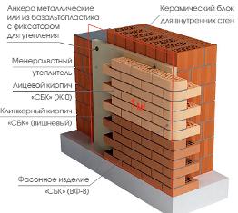 Купить кирпич Харьков