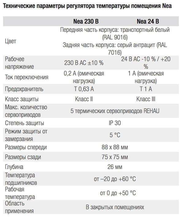 Tehnicheskie parametry reguljatora temperatury pomeshhenija Nea