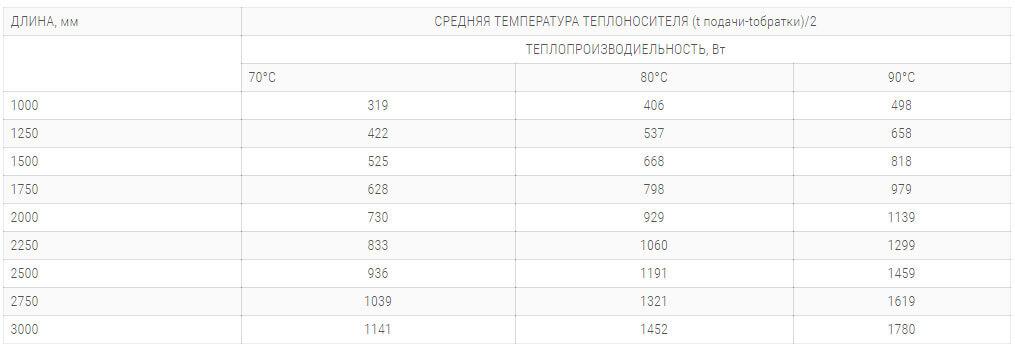 konvektory polvax ke 230 120 s 1 im teploobmennikom tehnicheskie harakteristiki