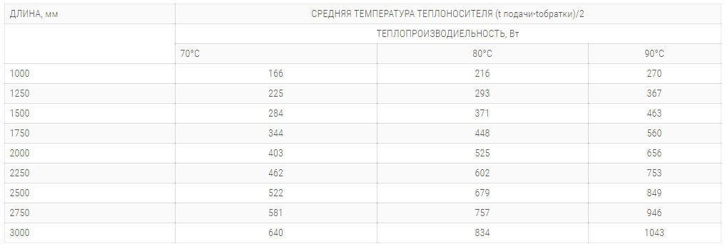 konvektory polvax ke 230 65 s 1 im teploobmennikom tehnicheskie harakteristiki