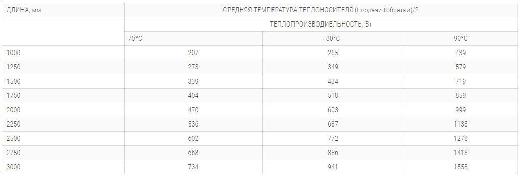 konvektory polvax ke 230 90 s 1 im teploobmennikom tehnicheskie harakteristiki