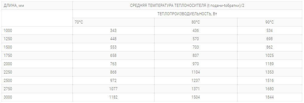 konvektory polvax ke 300 120 s 1 im teploobmennikom tehnicheskie harakteristiki
