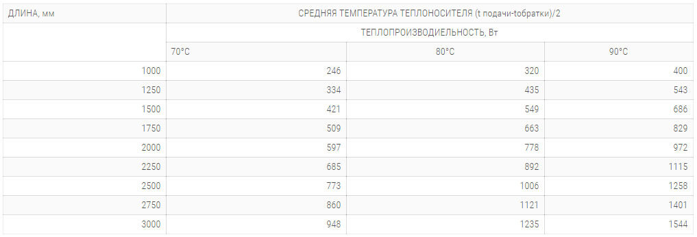 konvektory polvax kem 300 78 s 2 mya teploobmennikami tehnicheskie harakteristiki