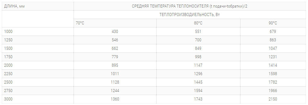 konvektory polvax kem 380 90 s 2 mya teploobmennikami tehnicheskie harakteristiki