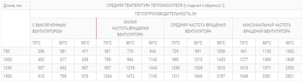 konvektory polvax kv 135 245 s 1 im teploobmennikom tehnicheskie harakteristiki