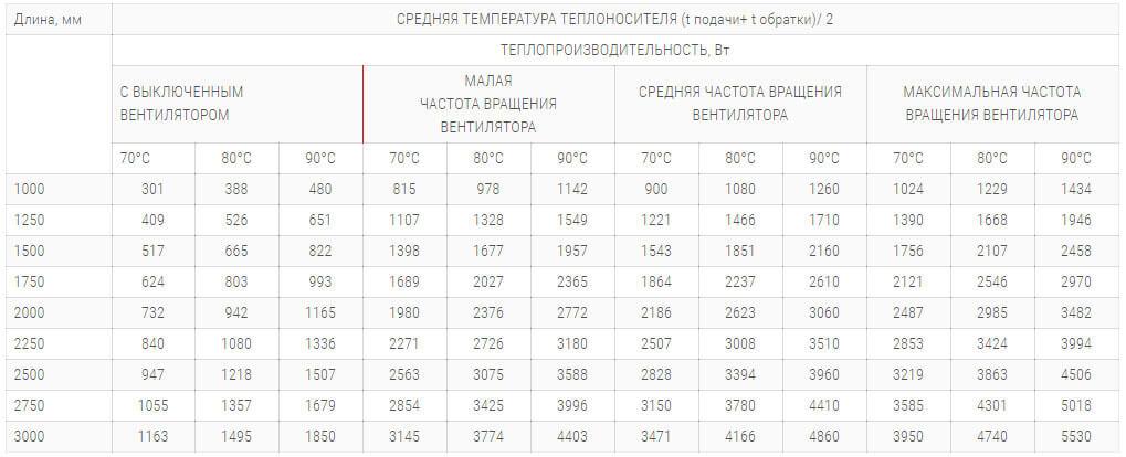 konvektory polvax kv 300 90 s 1 im teploobmennikom tehnicheskie harakteristiki