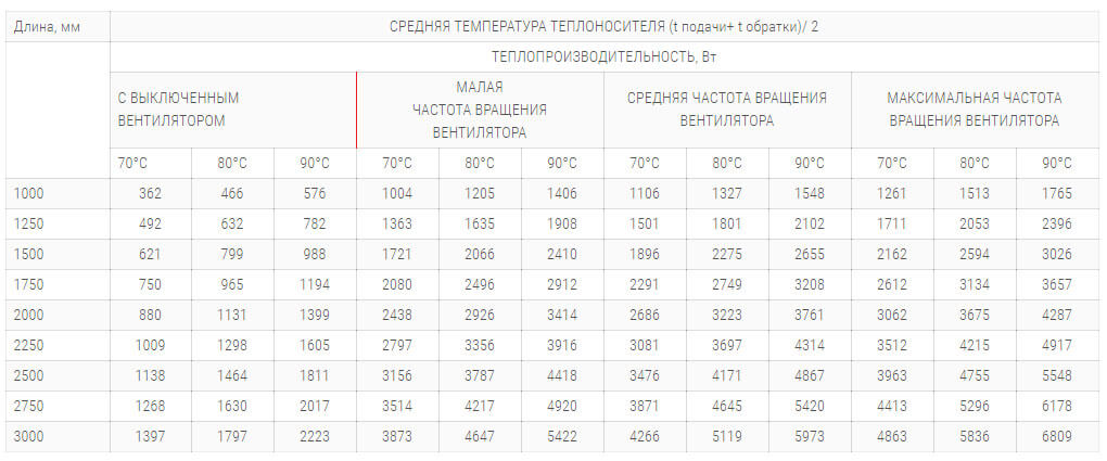 konvektory polvax kv d 300 125 s 1 im teploobmennikom tehnicheskie harakteristiki
