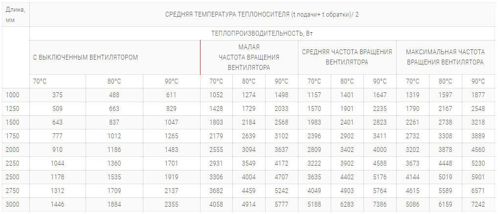 konvektory polvax kv d plus 300 125 s 1 im teploobmennikom tehnicheskie harakteristiki
