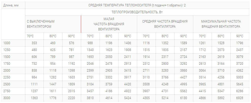 konvektory polvax kv plus 300 120 s 1 im teploobmennikom tehnicheskie harakteristiki