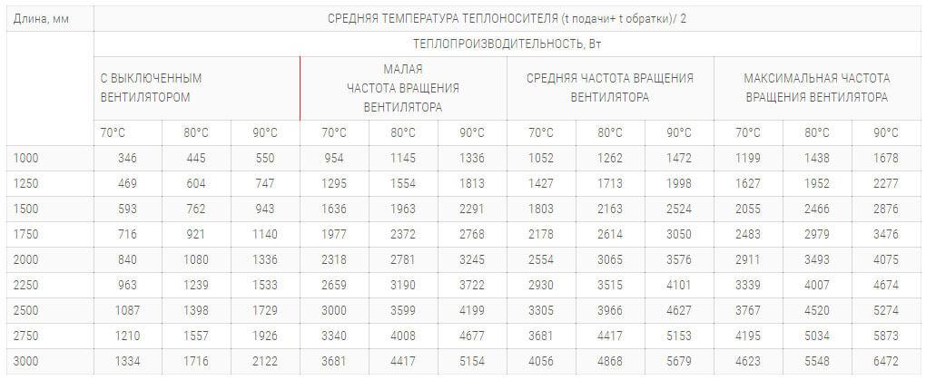 konvektory polvax kv premium 300 120 s 1 im teploobmennikom tehnicheskie harakteristiki