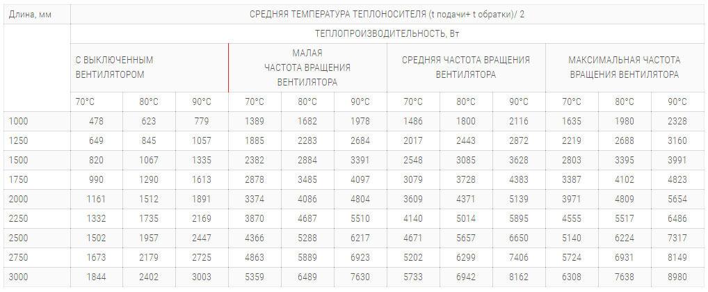 konvektory polvax kvm 380 120 s 2 mya teploobmennikami tehnicheskie harakteristiki
