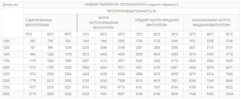 konvektory polvax kvm d plus premium 380 125 s 2 mya teploobmennikami tehnicheskie harakteristiki
