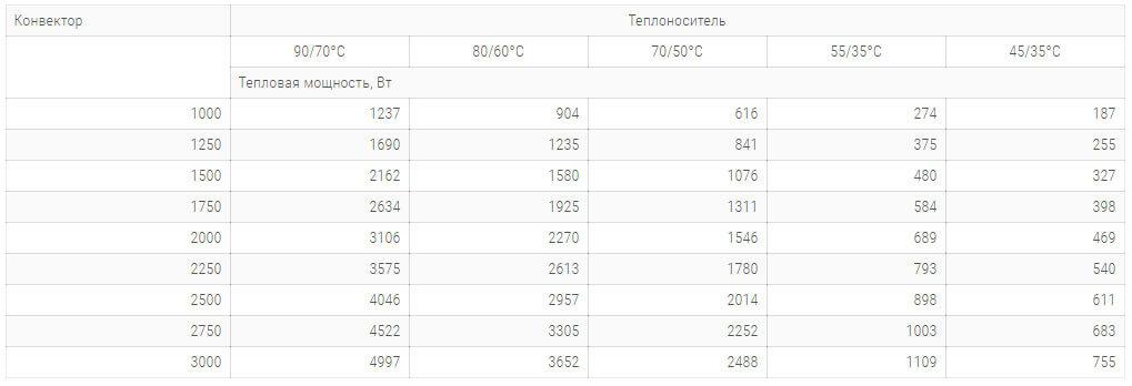 konvektory carrera cv hydro 300x90mm s 1 im teploobmennikom tehnicheskie harakteristiki