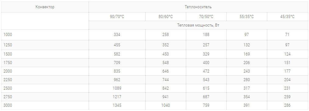 konvektory carrera m inox 230x65mm s 1 im teploobmennikom tehnicheskie harakteristiki