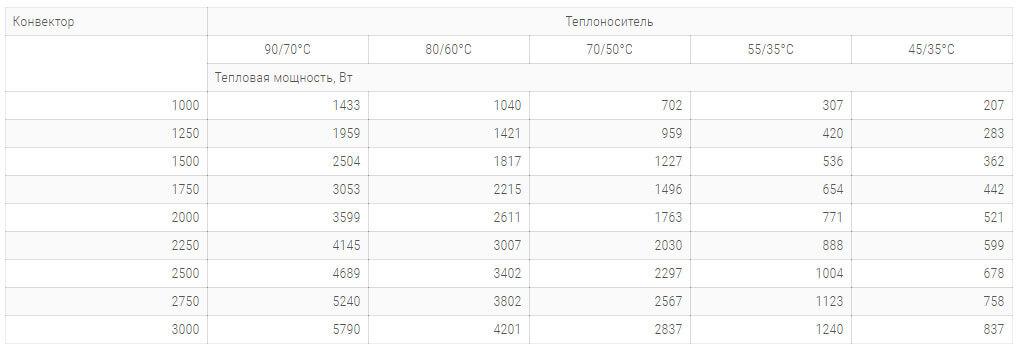 konvektory carrera m2 inox 380x65mm s 2 mya teploobmennikami tehnicheskie harakteristiki