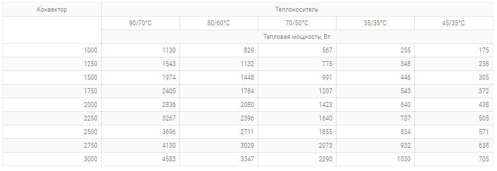 konvektory carrera mv inox 300x65mm s 1 im teploobmennikom tehnicheskie harakteristiki
