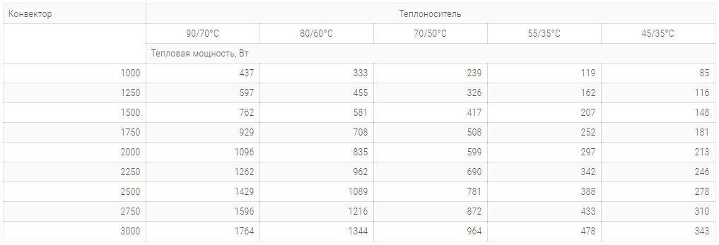 konvektory carrera s hydro 230x120mm s 1 im teploobmennikom tehnicheskie harakteristiki