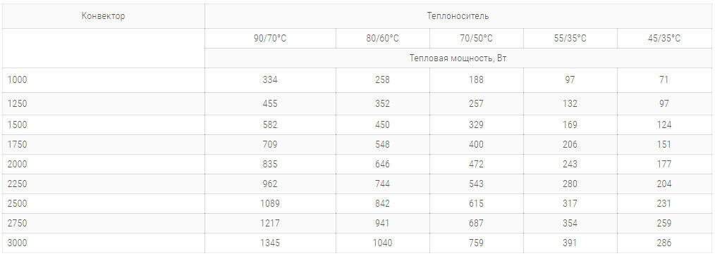 konvektory carrera s inox 230x65mm s 1 im teploobmennikom tehnicheskie harakteristiki