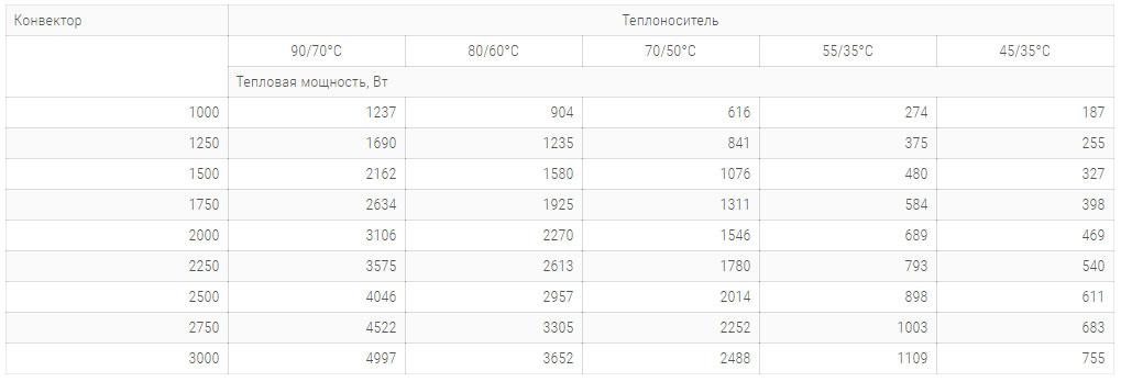 konvektory carrera sv hydro 300x90mm s 1 im teploobmennikom tehnicheskie harakteristiki
