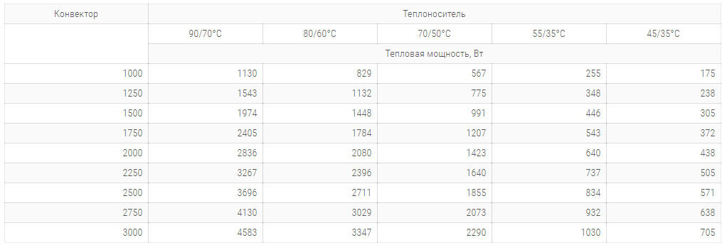 konvektory carrera sv inox 300x65mm s 1 im teploobmennikom tehnicheskie harakteristiki