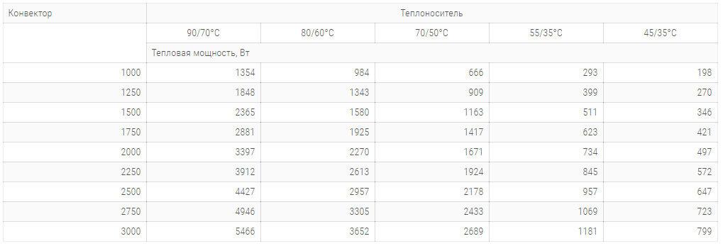 konvektory carrera sv2 inox 380x90mm s 2 mya teploobmennikami tehnicheskie harakteristiki