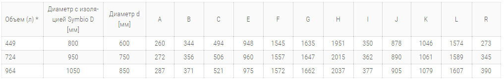 teploakkumulyator drazice nado 500 100 v3 symbio lb 100 tehnicheskie harakteristiki