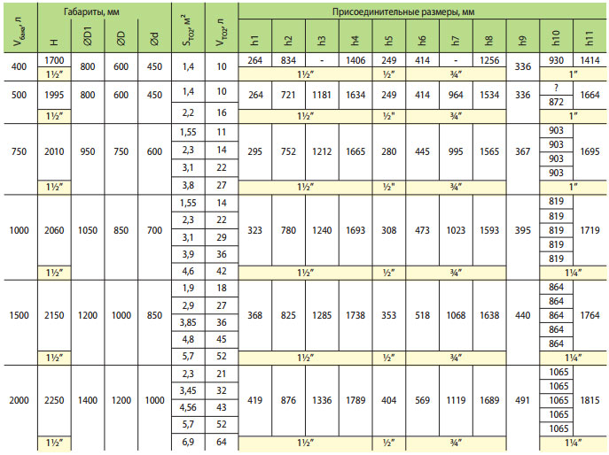 teploakkumulyator teplobak vta 2 1000 litrov 1 55 m2 323691