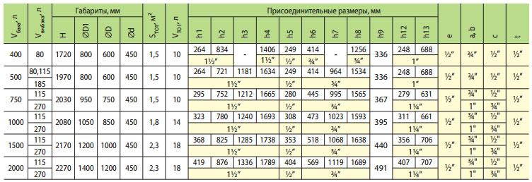 teploakkumulyator teplobak vta n 1 1000 115 litrov 1 80 m2 324151