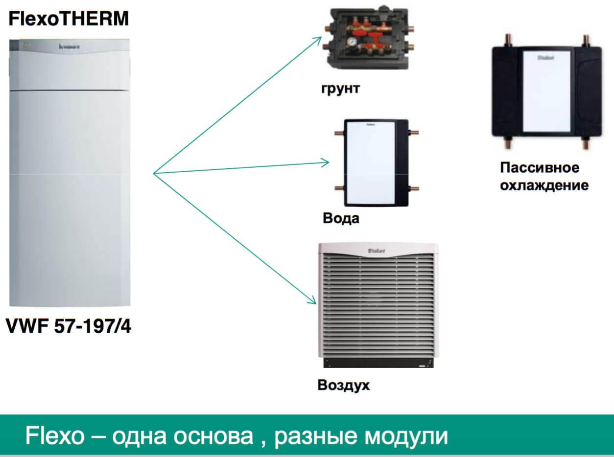 modulnye teplovye nasosy flexotherm exclusive1