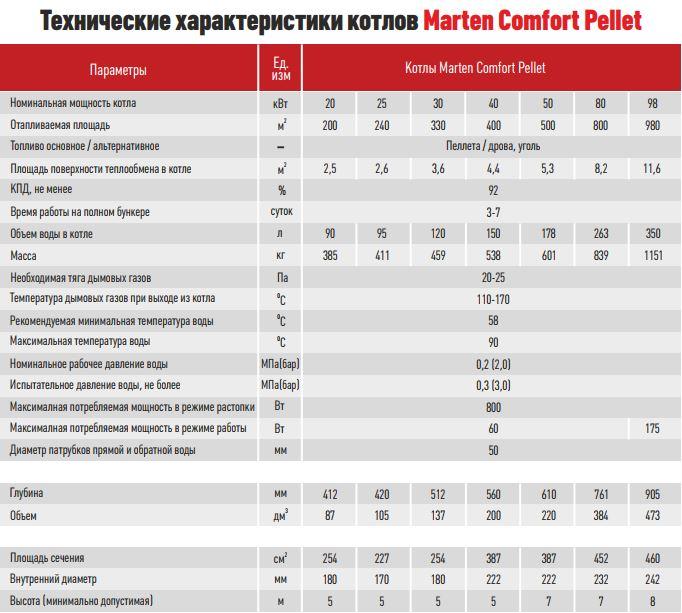 Marten Comfort Pellet