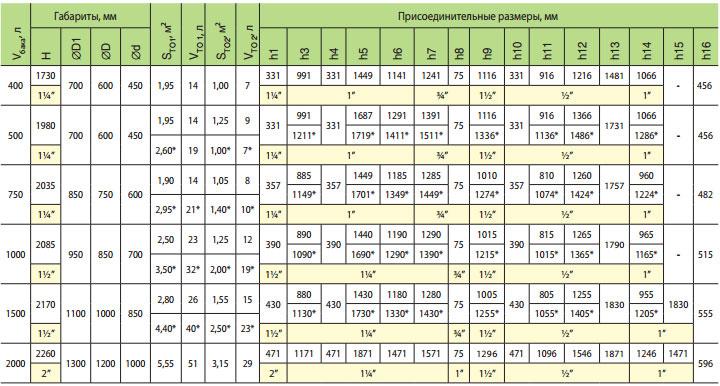 boyler s pokrytiem teplobak vtp 6 1000 litrov 2 50 1 25 m2 325241